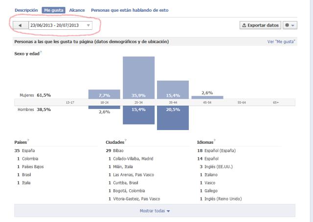 Cómo analizar el éxito de nuestra estrategía y plan de contenidos en Facebook. Análitica Social Media Raulgorta en modo ráfaga
