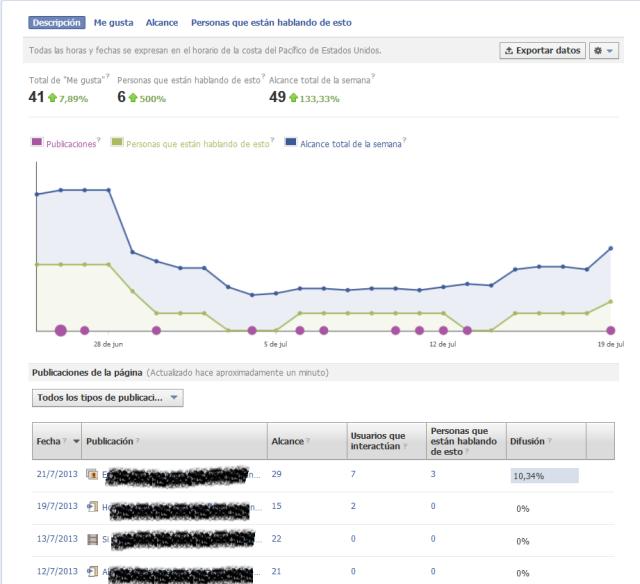 Cómo medir el éxito de nuestra estrategía y plan de contenidos en Facebook  Social media Facebook Insights analíta Raulgorta en modo ráfaga