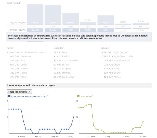 Cómo medir el éxito de nuestra estrategia y plan de contenidos para Facebook. Social Media Raulgorta en modo ráfaga analítica Facebook Insights